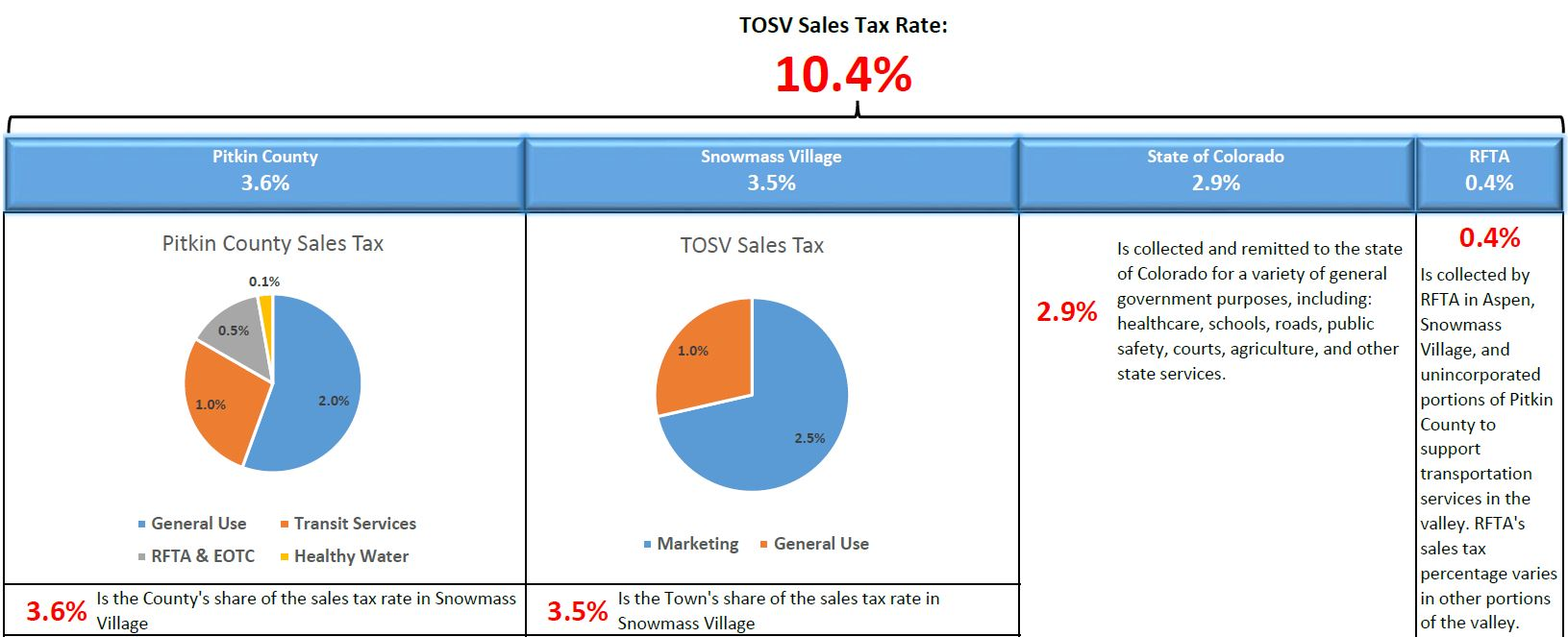Sales Tax Breakdown Image