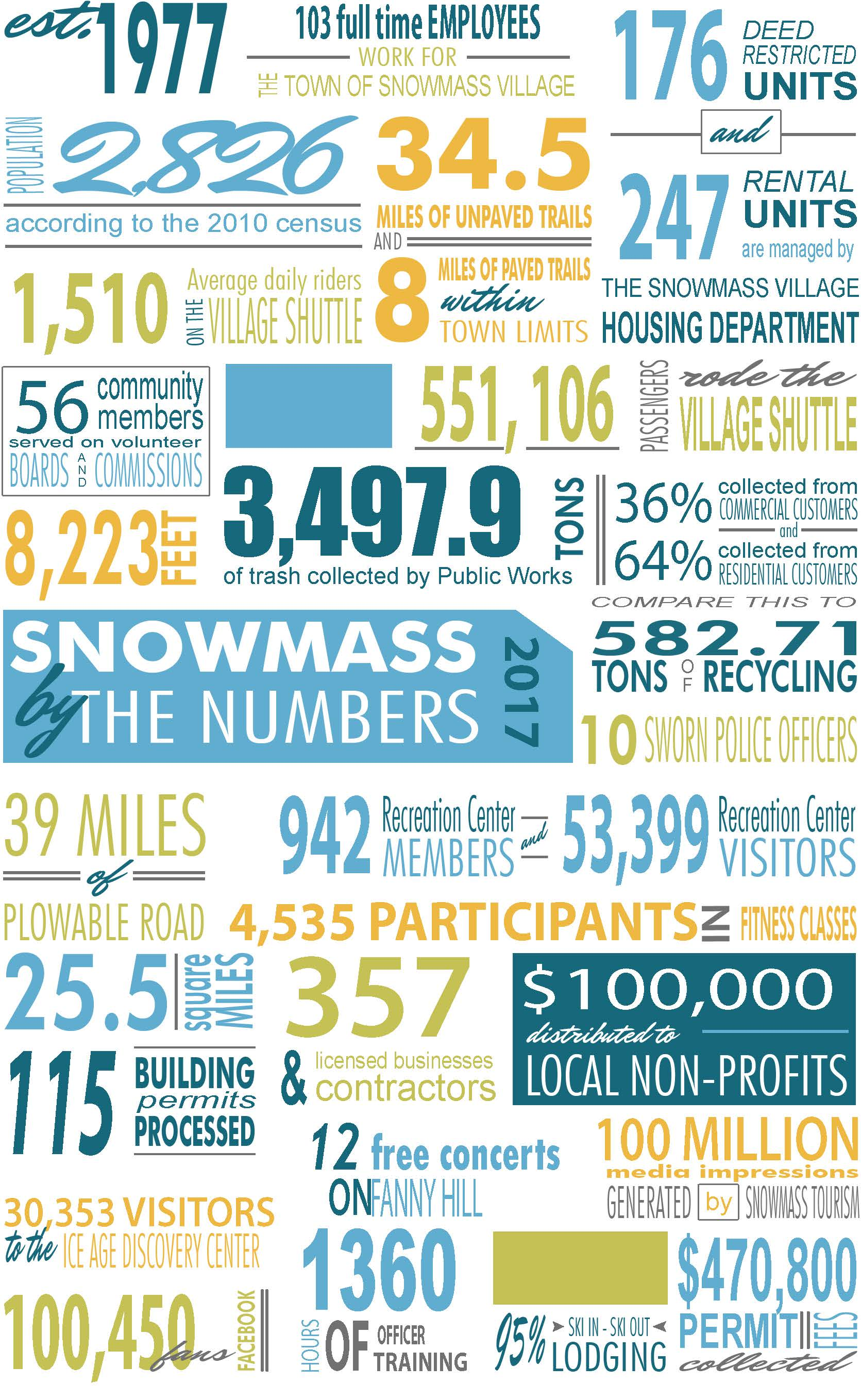 Snowmass by the numbers 2017.jpg