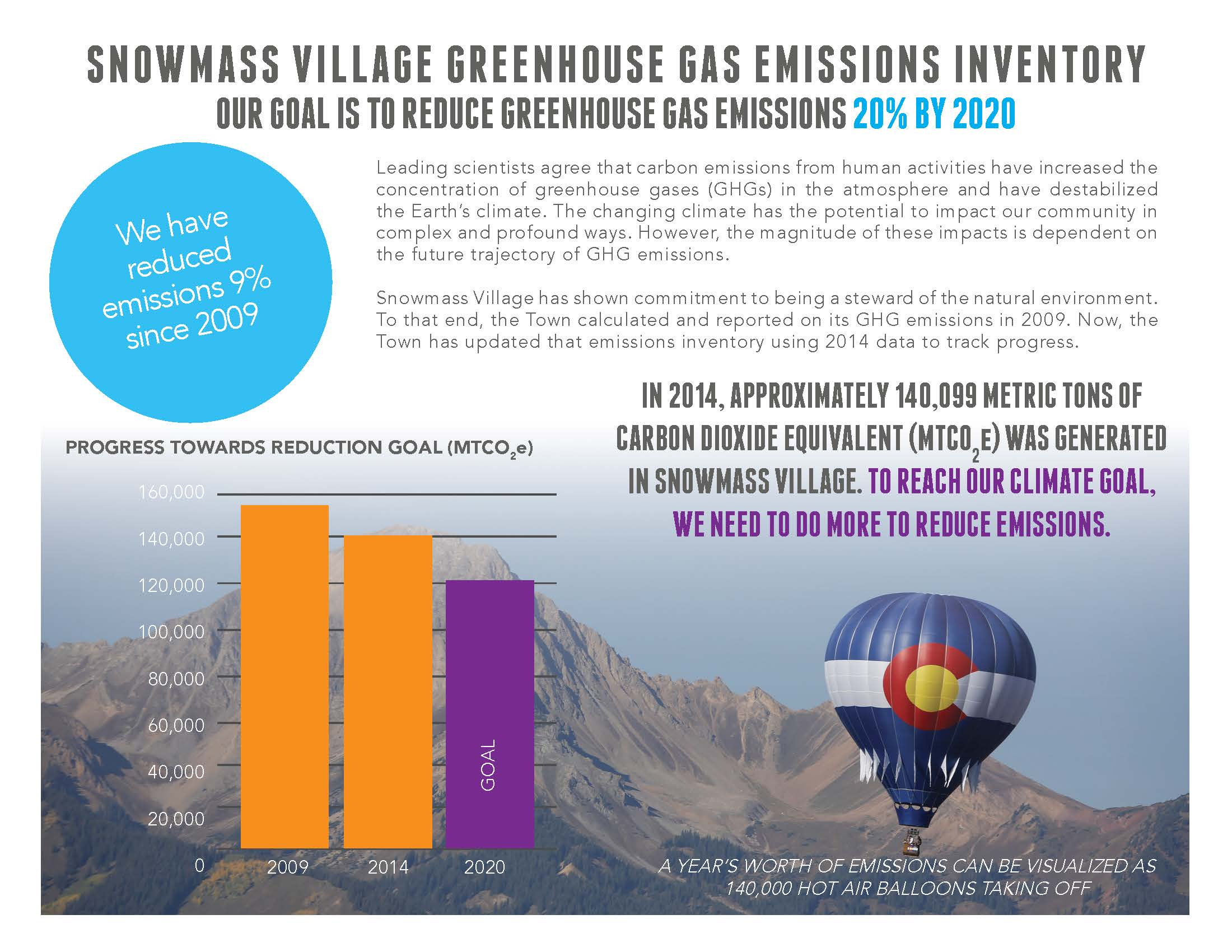 Snowmass Village Greenhouse Gas Emissions Inventory Summary